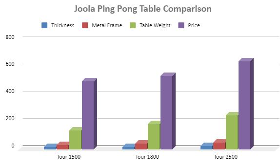 Charts - joola tour ping pong tables