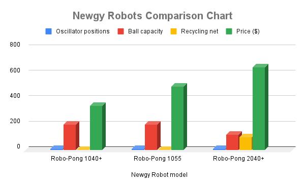 Newgy Robots Comparison Chart