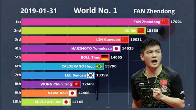 ITTF world ranking top 10 list table tennis