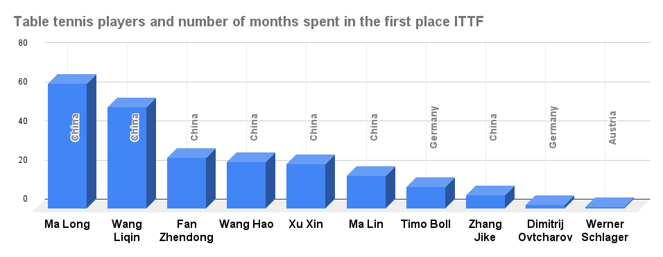 Table tennis players and number of months spent in the first place ITTF new era