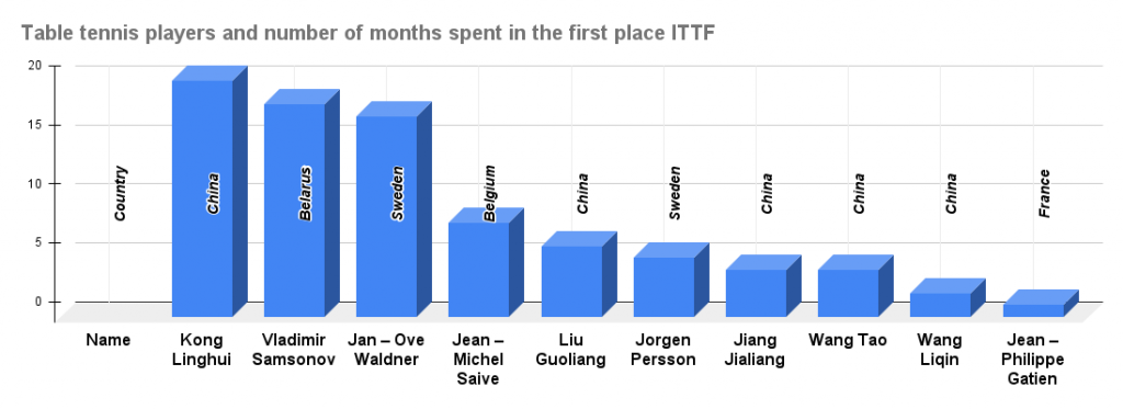 Table tennis players and number of months spent in the first place ITTF