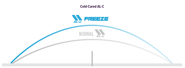 joola vyzaryz freeze high arc definition and difference