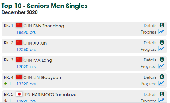 top 10 ranking list table tennis players