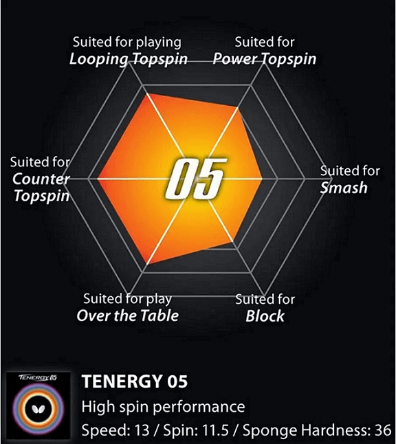best table tennis rubbers in 2021 butterfly tenergy 05 characteristics and performance